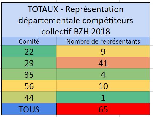 https://www.ligue-bretagne-surf.bzh/wp-content/uploads/2018/10/Représentation-Comités-départements-Compétiteurs-Collectif-BZH-2018.png
