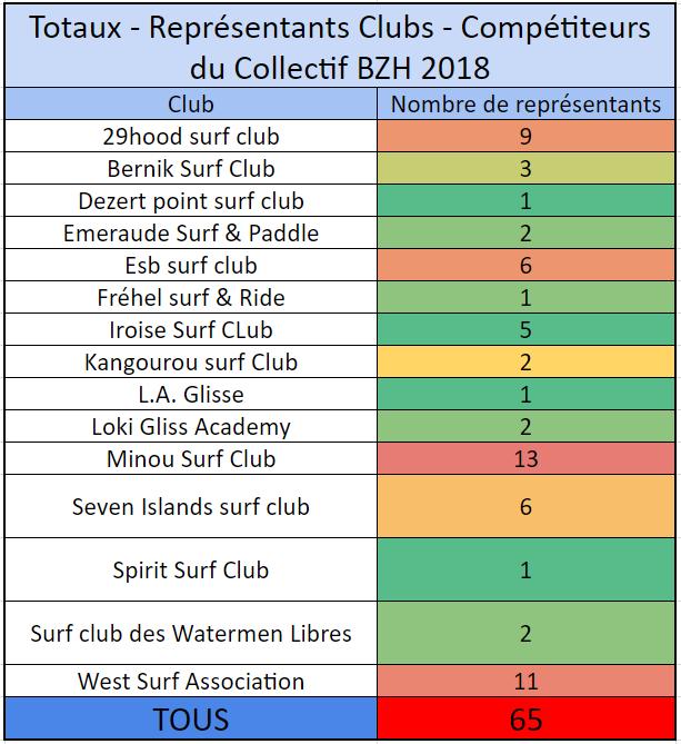 https://www.ligue-bretagne-surf.bzh/wp-content/uploads/2018/10/Représentation-club-Compétiteurs-Collectif-BZH-2018.png