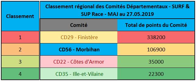 https://www.ligue-bretagne-surf.bzh/wp-content/uploads/2019/05/Classement-régional-des-Comités-SUP-RACE-et-SURF-27052019.png