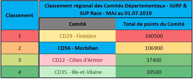 https://www.ligue-bretagne-surf.bzh/wp-content/uploads/2019/07/Classement-régional-des-Comités-SUP-RACE-et-SURF-01072019.png