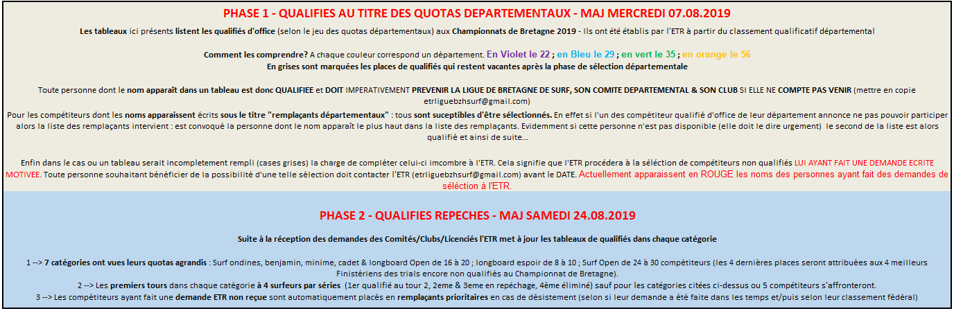 https://www.ligue-bretagne-surf.bzh/wp-content/uploads/2019/08/Phase-2-Explications-qualifiés-Championnat-de-Bretagne-2019-V2.png