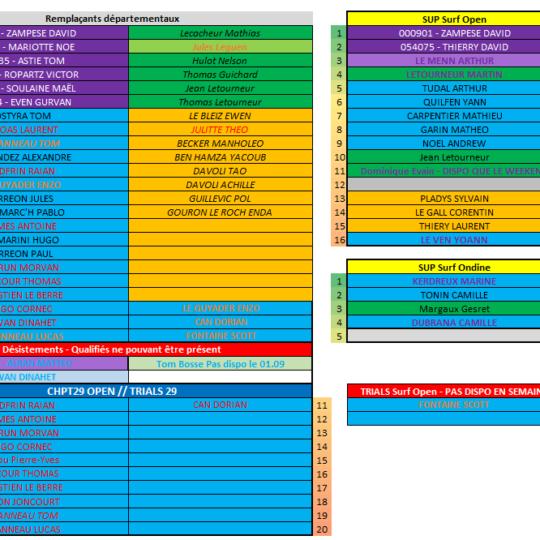 https://www.ligue-bretagne-surf.bzh/wp-content/uploads/2019/08/Qualifiés-Championnats-de-Bretagne-V24.08-1-540x540.png