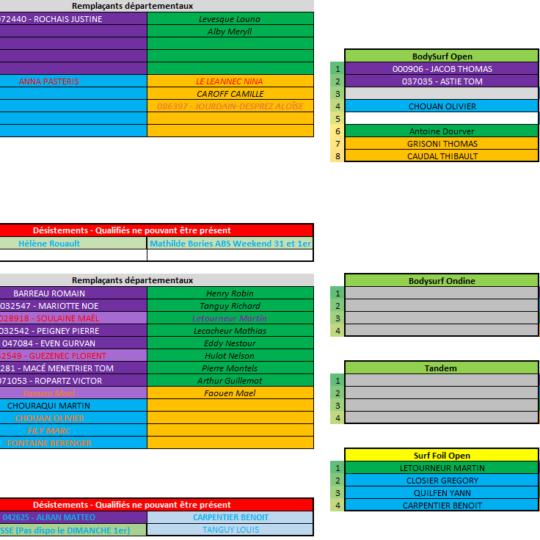 https://www.ligue-bretagne-surf.bzh/wp-content/uploads/2019/08/Qualifiés-Championnats-de-Bretagne-V24.08-2-540x540.png