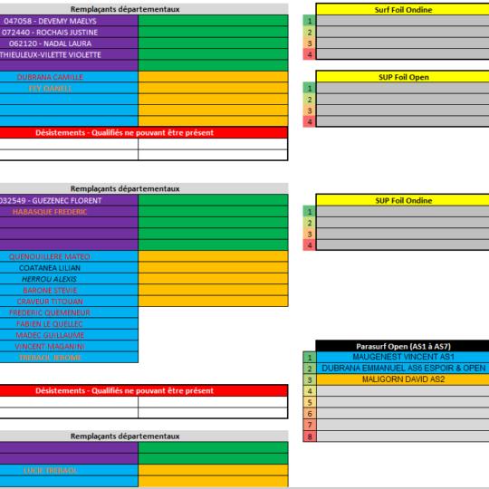https://www.ligue-bretagne-surf.bzh/wp-content/uploads/2019/08/Qualifiés-Championnats-de-Bretagne-V24.08-4-540x540.png