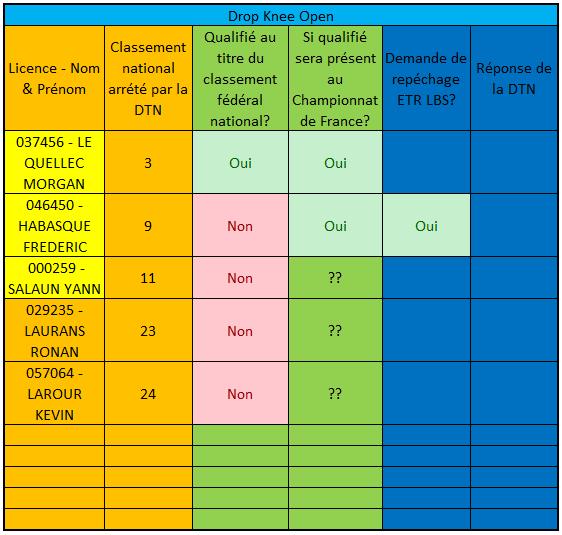 https://www.ligue-bretagne-surf.bzh/wp-content/uploads/2019/09/T4-Qualifiés-Bretons-Championnat-de-France-2020.docx.png