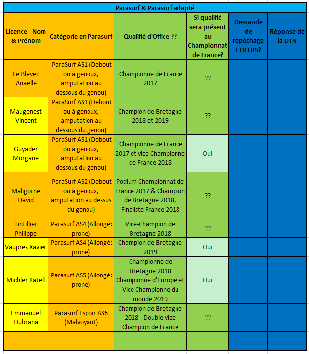 https://www.ligue-bretagne-surf.bzh/wp-content/uploads/2019/09/T9-Qualifiés-Bretons-Championnat-de-France-2020.docx.png
