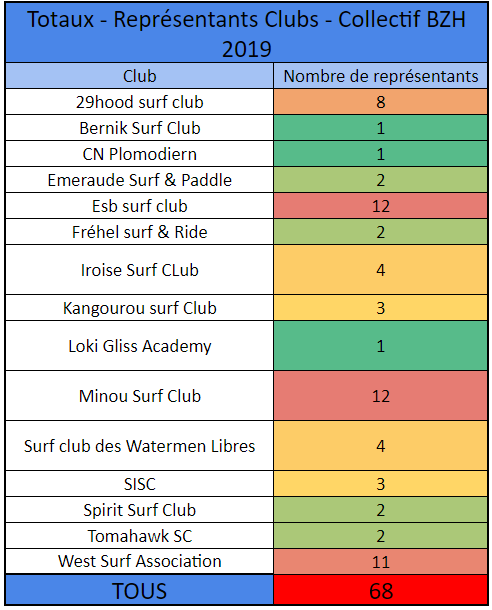 https://www.ligue-bretagne-surf.bzh/wp-content/uploads/2019/10/France-2019-Représentation-clubs-collectif-Bzh.png