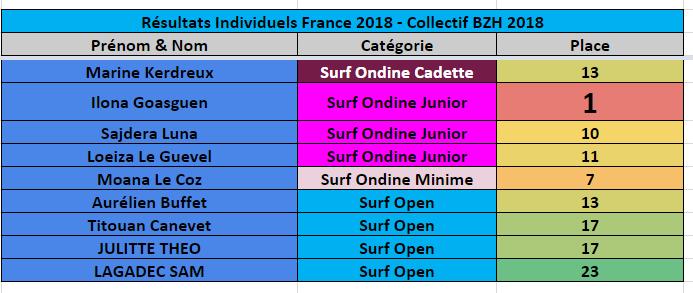 https://www.ligue-bretagne-surf.bzh/wp-content/uploads/2019/10/Résultats-Individuels-BZH-France-2018-P4.png