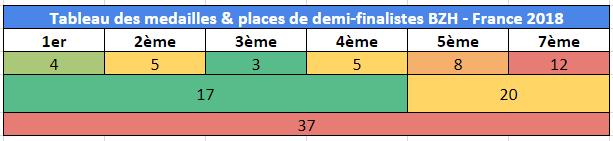 https://www.ligue-bretagne-surf.bzh/wp-content/uploads/2019/10/Tableau-des-médailles-BZH-France-2018.png