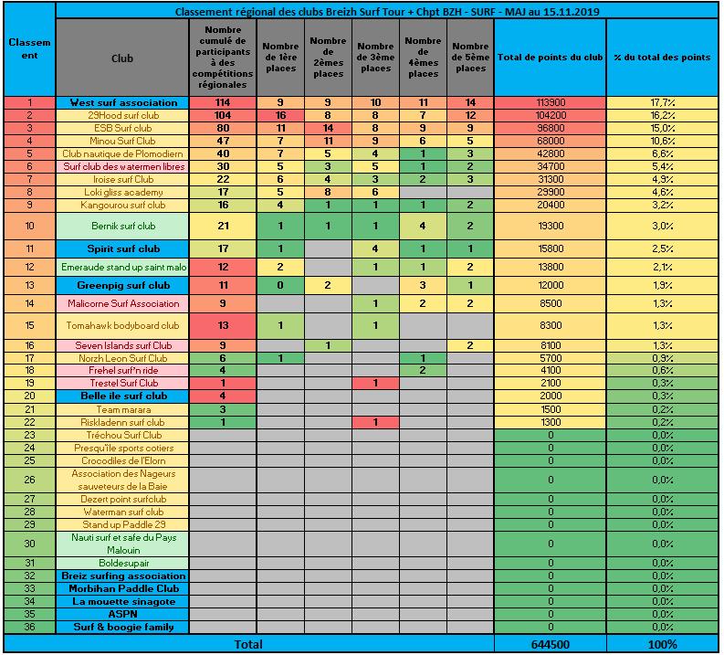 https://www.ligue-bretagne-surf.bzh/wp-content/uploads/2020/02/Classement-Régional-des-Clubs-Surf-2019.png
