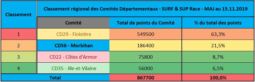 https://www.ligue-bretagne-surf.bzh/wp-content/uploads/2020/02/Classement-Régional-des-Comités-Départementaux-2019.png