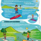 consigne de sécurité pour le paddle en mer ou en rivière