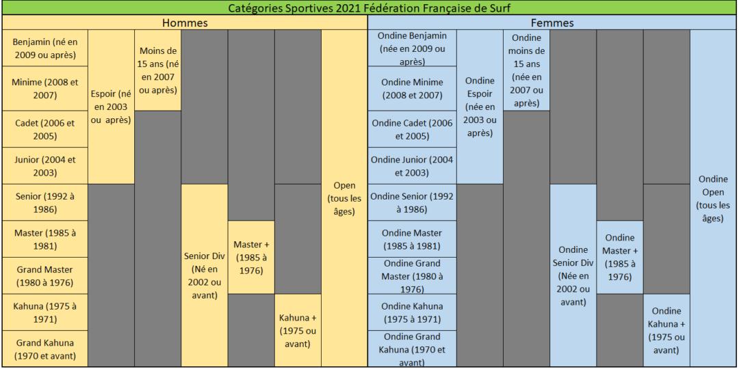 https://www.ligue-bretagne-surf.bzh/wp-content/uploads/2021/07/Categories-FFS-2021-Zoom-1-1080x540.png